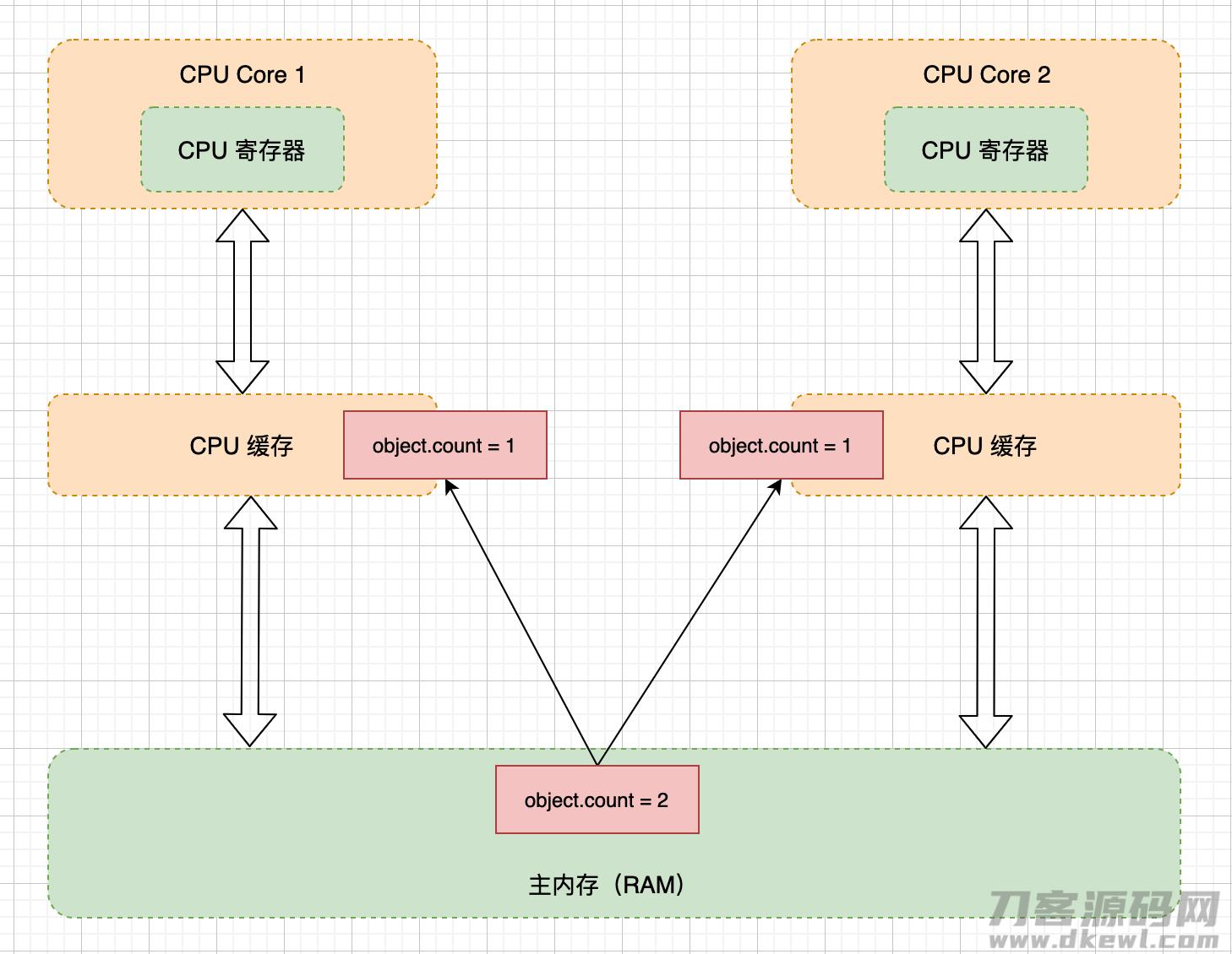 Java运行内存实体模型插图1