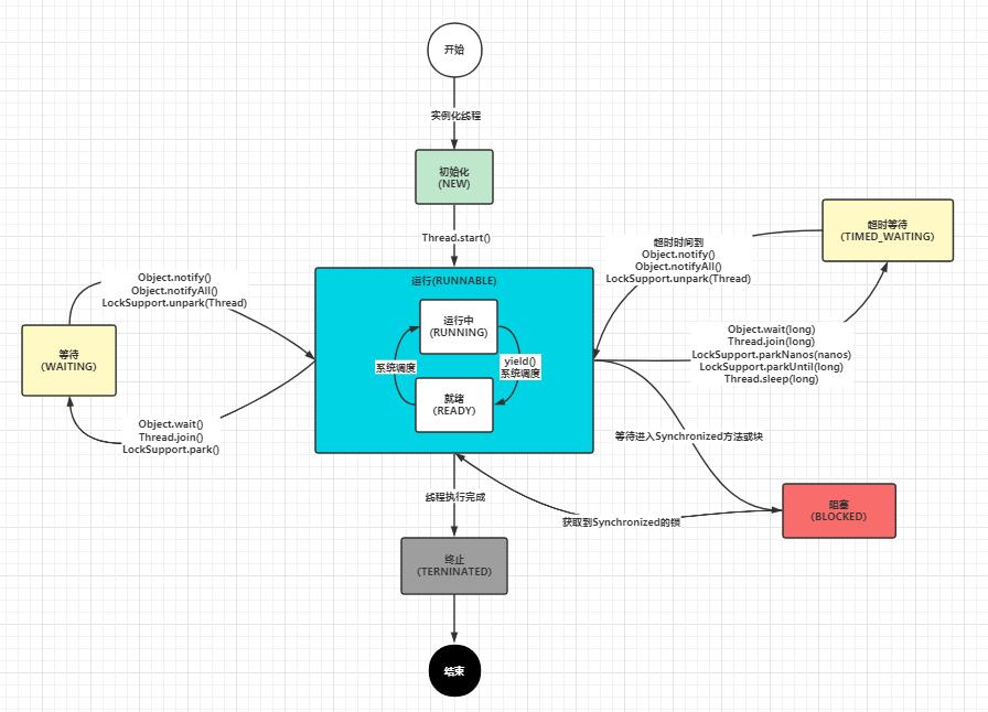 并发编程:线程插图1