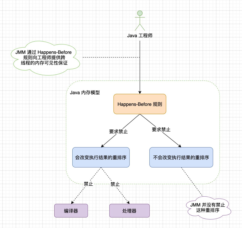 Java运行内存实体模型插图4
