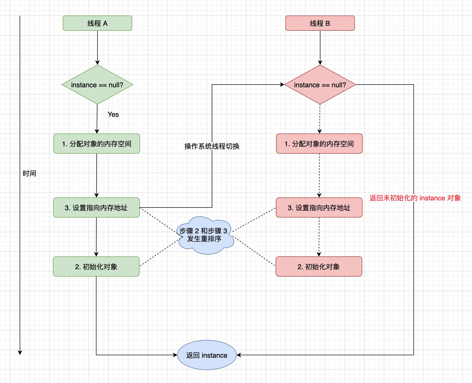 Java运行内存实体模型插图2
