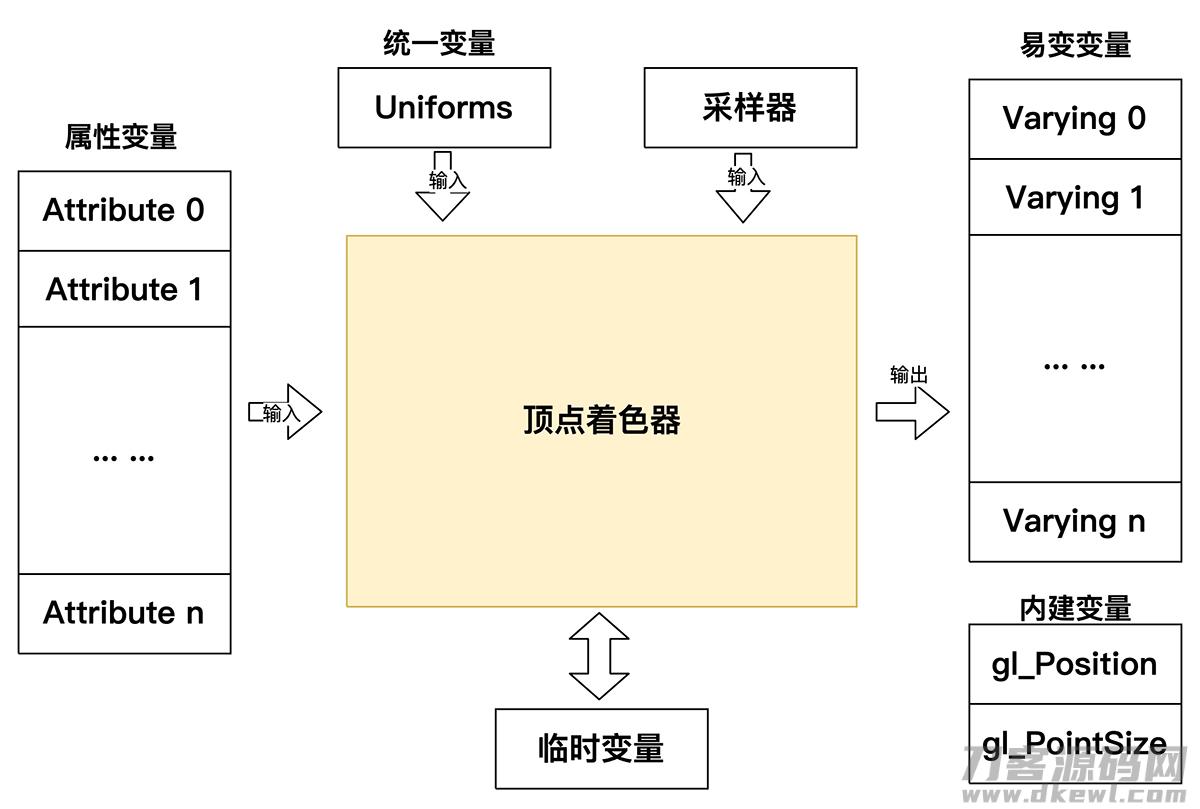 详细说明OpenGLES2.x渲染过程插图1