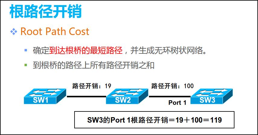 HCNARouting&Switching的STP基础插图20