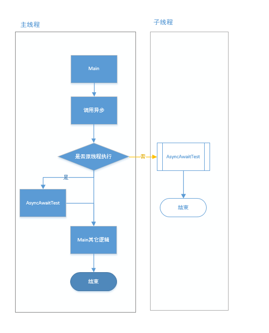 .net温故知新:5异步编程asyncawait插图7