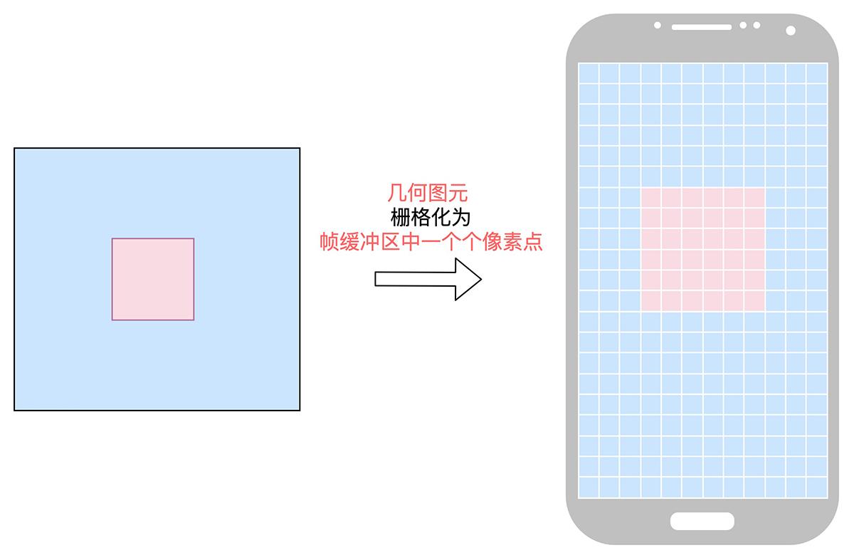 详细说明OpenGLES2.x渲染过程插图5