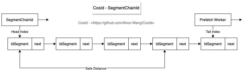 分布式ID(CosId)编号链模式性能(1.2亿/s)分析插图