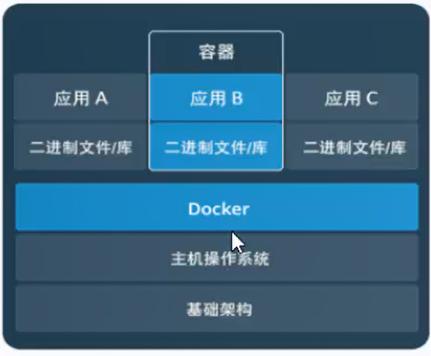 Docker:从0到1学习Docker(笔记)插图25