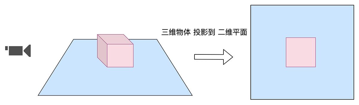 详细说明OpenGLES2.x渲染过程插图4