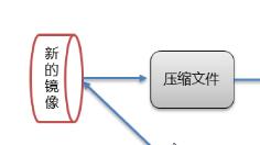 Docker:从0到1学习Docker(笔记)插图14