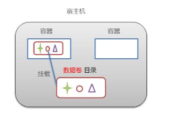 Docker:从0到1学习Docker(笔记)插图4