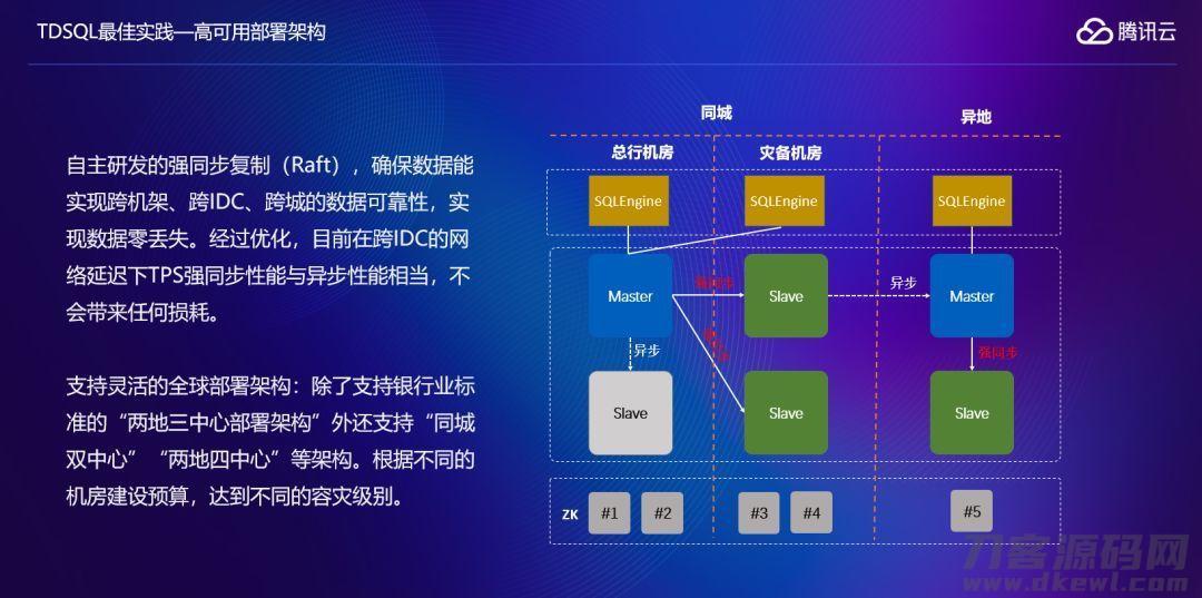 腾讯云服务分布式系统数据库查询TDSQL在金融机构传统的关键操作系统中的运用实践活动插图3