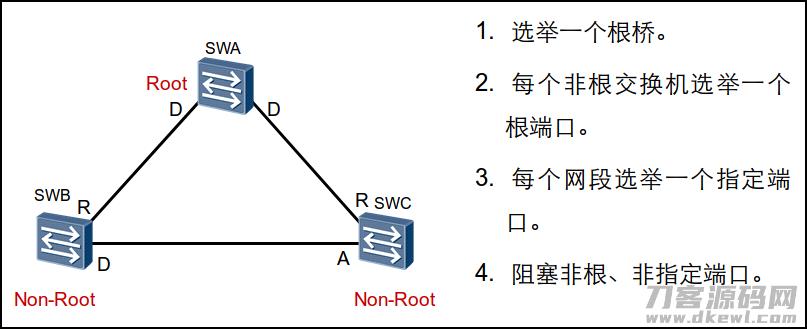 HCNARouting&Switching的STP基础插图14