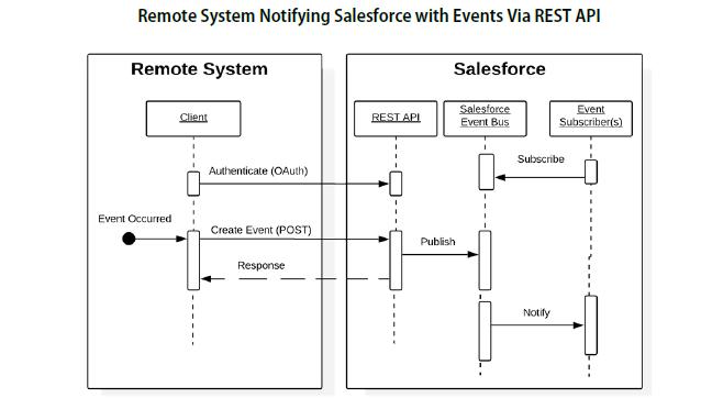 SalesforceIntegration概述(五)RemoteCall-In(远程控制外界->salesforce)插图1