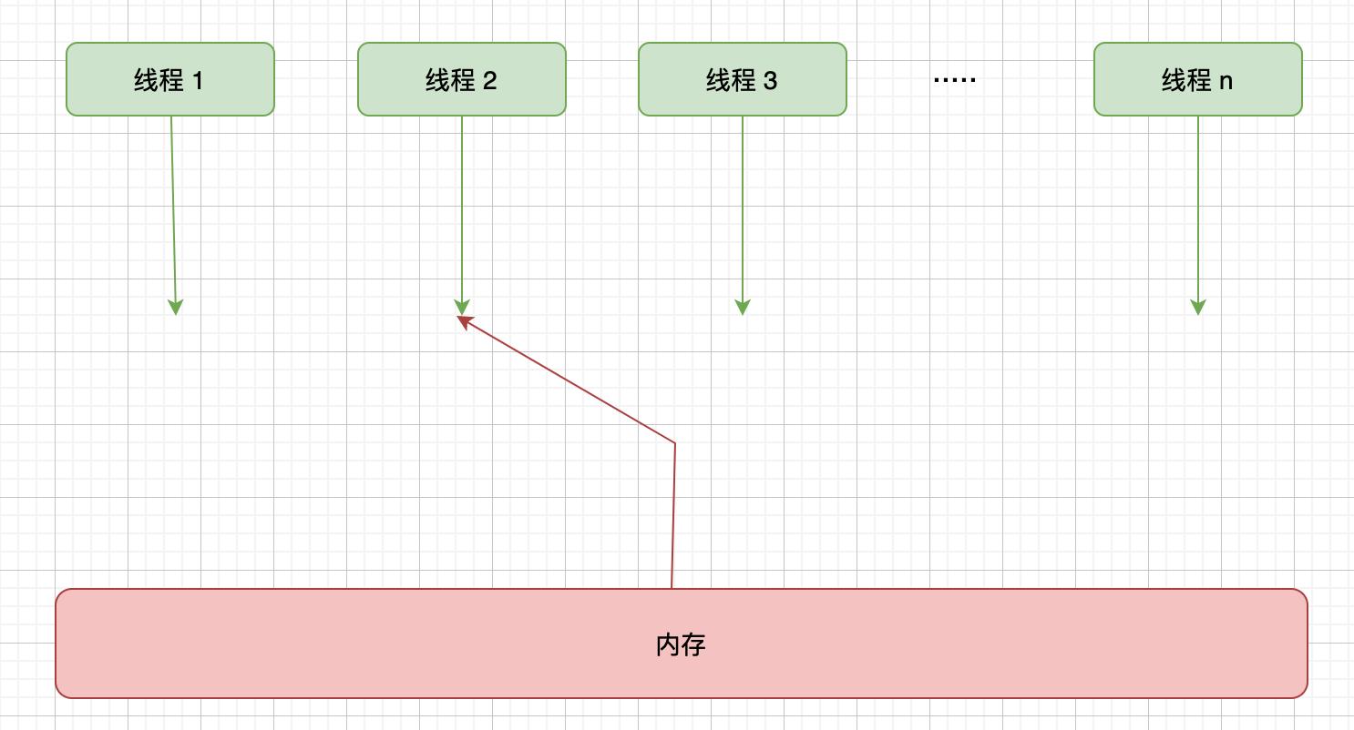 Java运行内存实体模型插图3