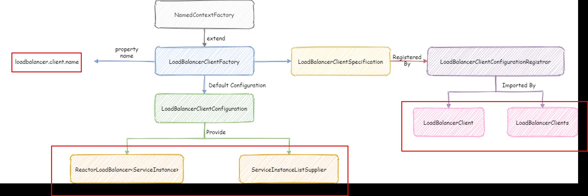SpringCloud升級之途2020.0.x版-21.SpringCloudLoadBalancer介绍插图1