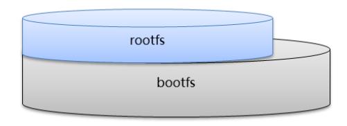 Docker:从0到1学习Docker(笔记)插图10