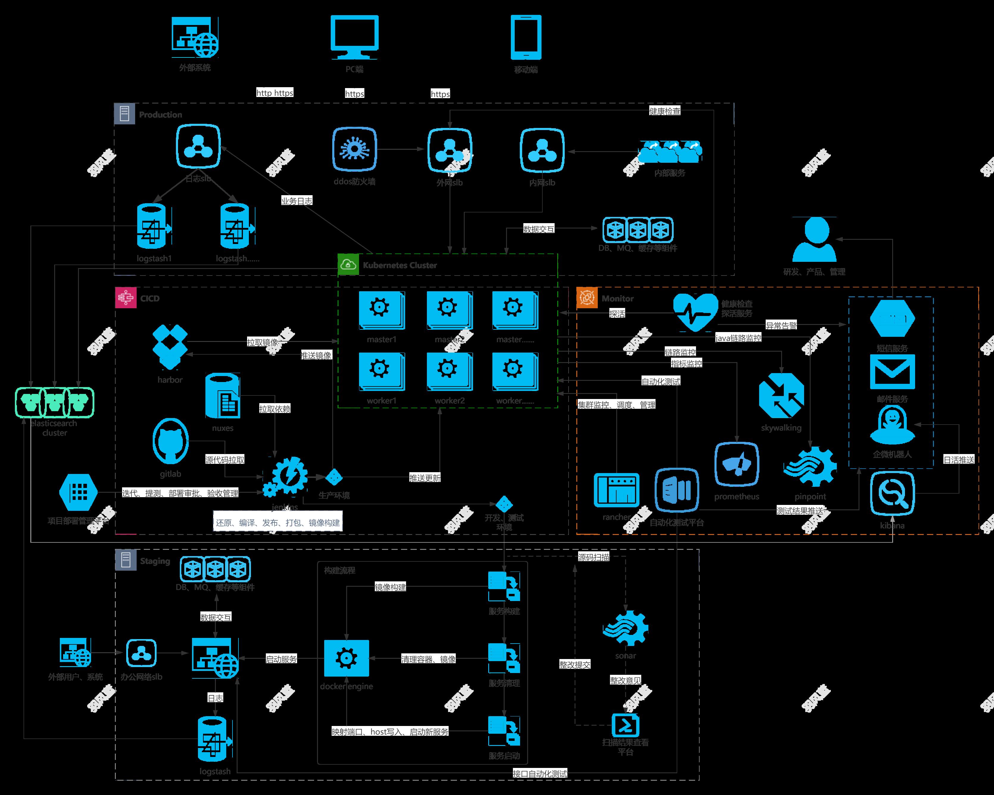 设计容器平台(kubernetes)架构插图