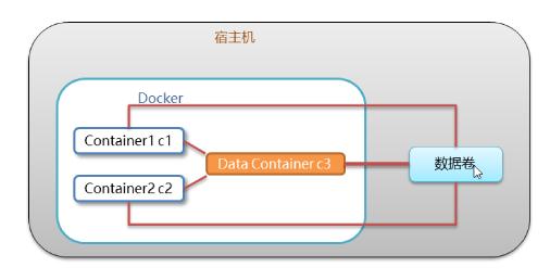 Docker:从0到1学习Docker(笔记)插图6