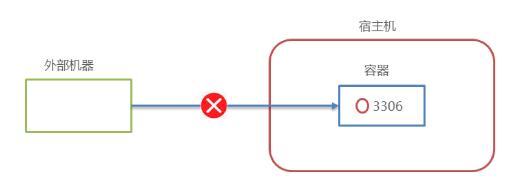 Docker:从0到1学习Docker(笔记)插图7