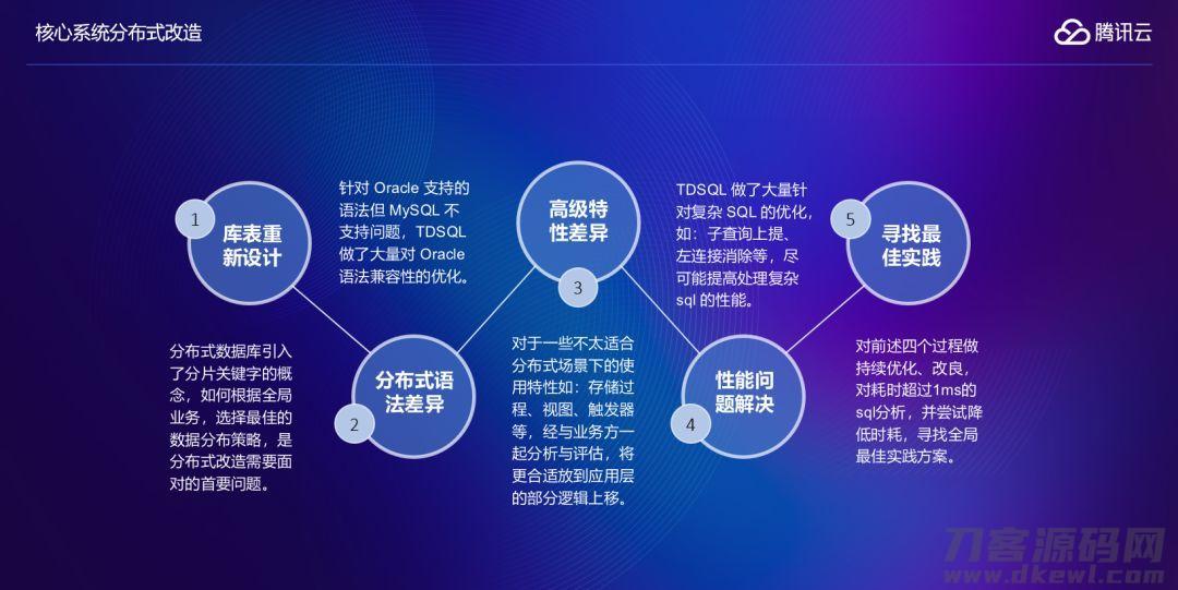腾讯云服务分布式系统数据库查询TDSQL在金融机构传统的关键操作系统中的运用实践活动插图1