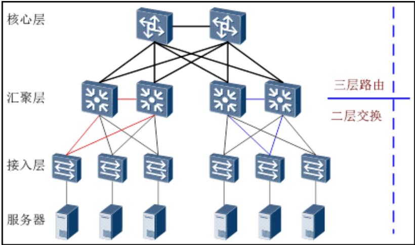 HCNARouting&Switching的STP基础插图1