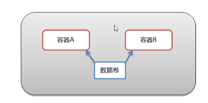 Docker:从0到1学习Docker(笔记)插图5