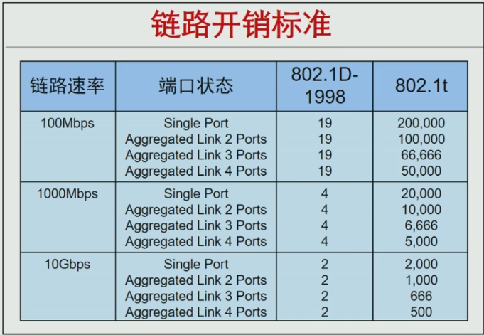 HCNARouting&Switching的STP基础插图21