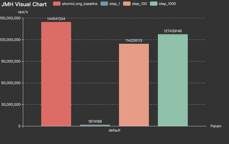 分布式ID(CosId)编号链模式性能(1.2亿/s)分析插图4