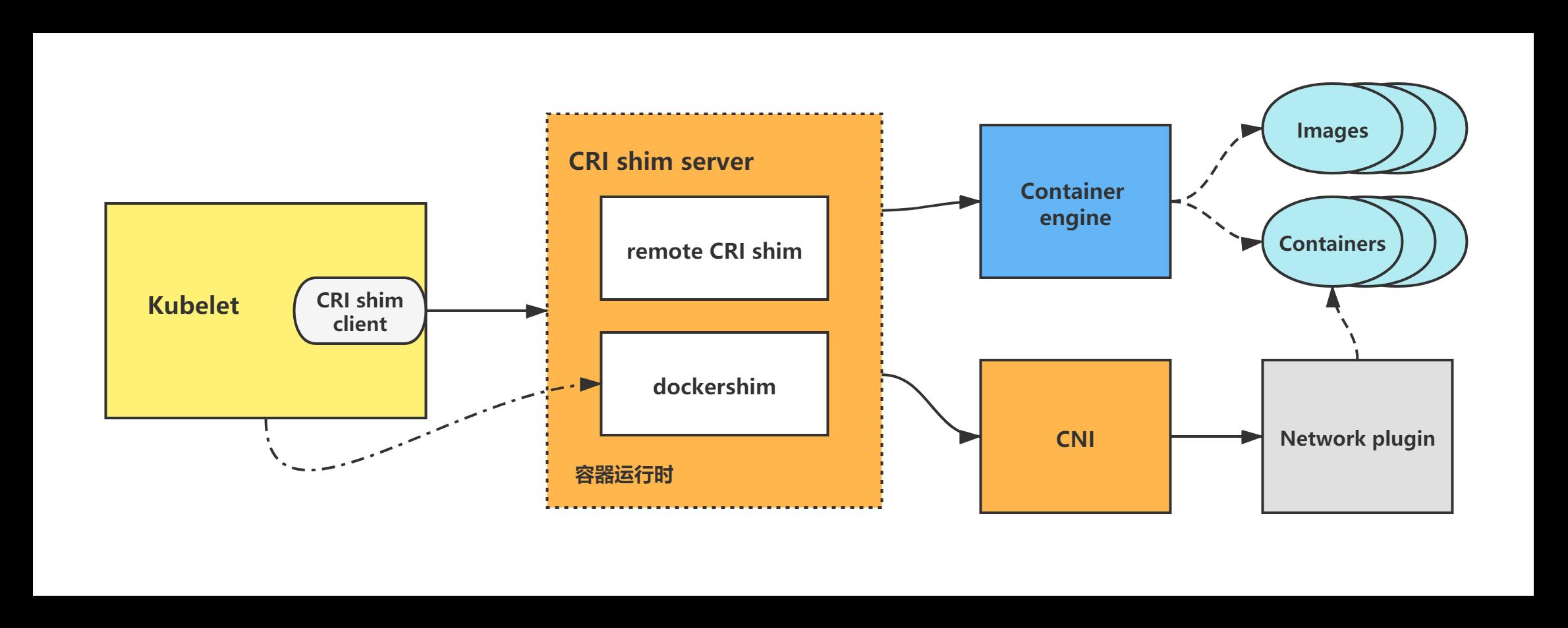 kubernetes/k8sCNI分析-容器网络接口分析插图1