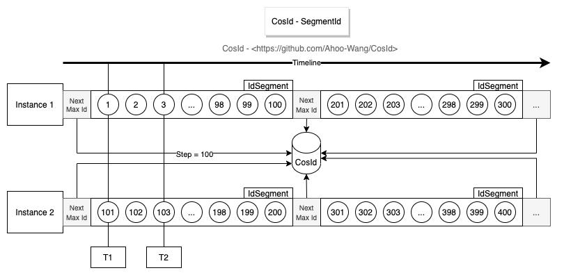 分布式ID(CosId)编号链模式性能(1.2亿/s)分析插图1