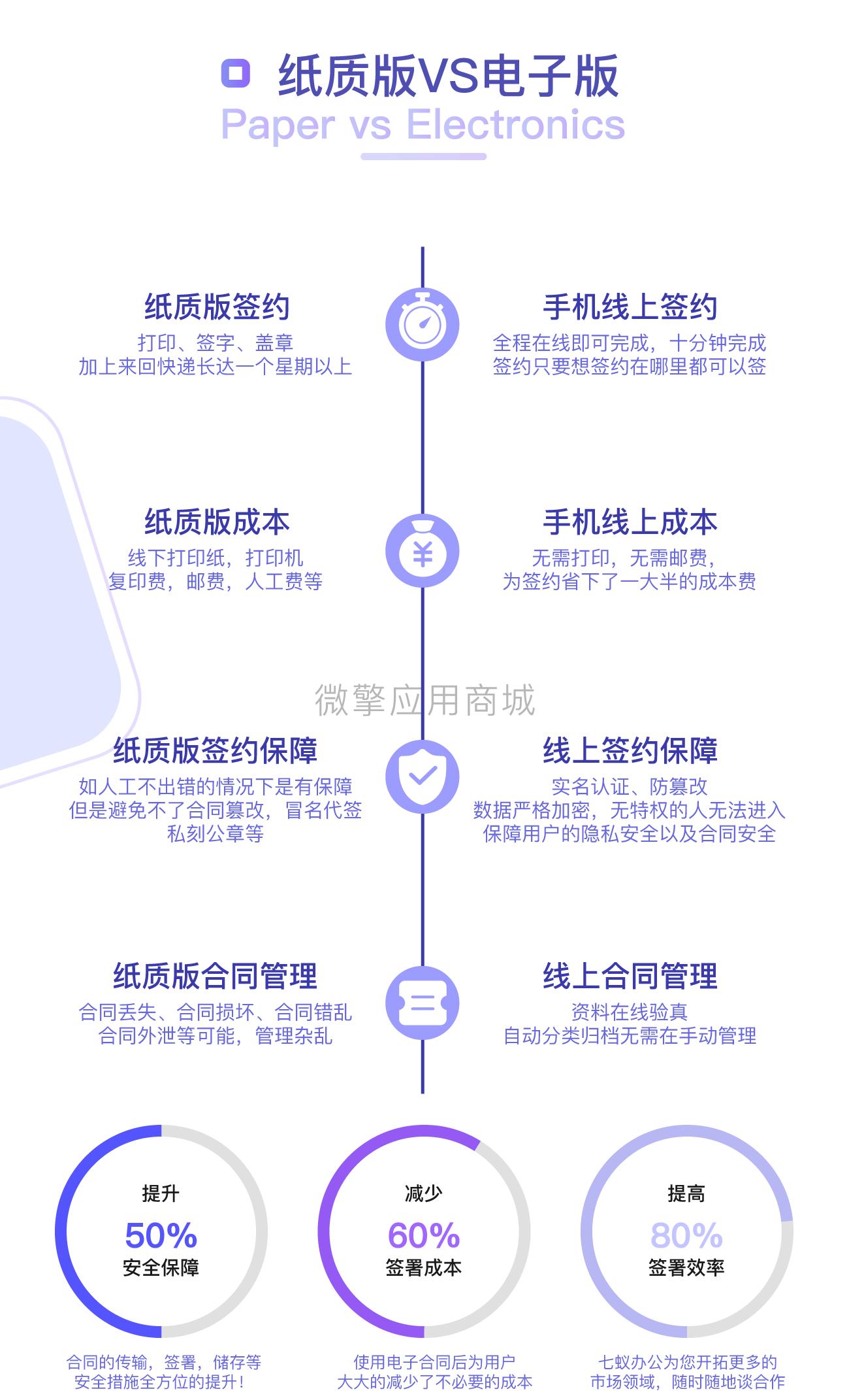 七蚁电子合同v1.3.10【修复】开具发票时,已签署待付合同类型显示;插图2