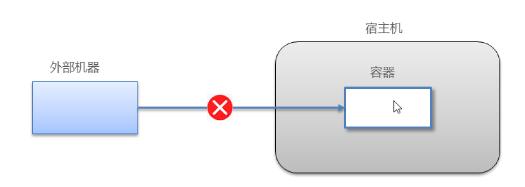 Docker:从0到1学习Docker(笔记)插图3