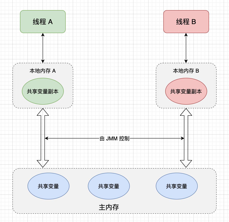 Java运行内存实体模型插图