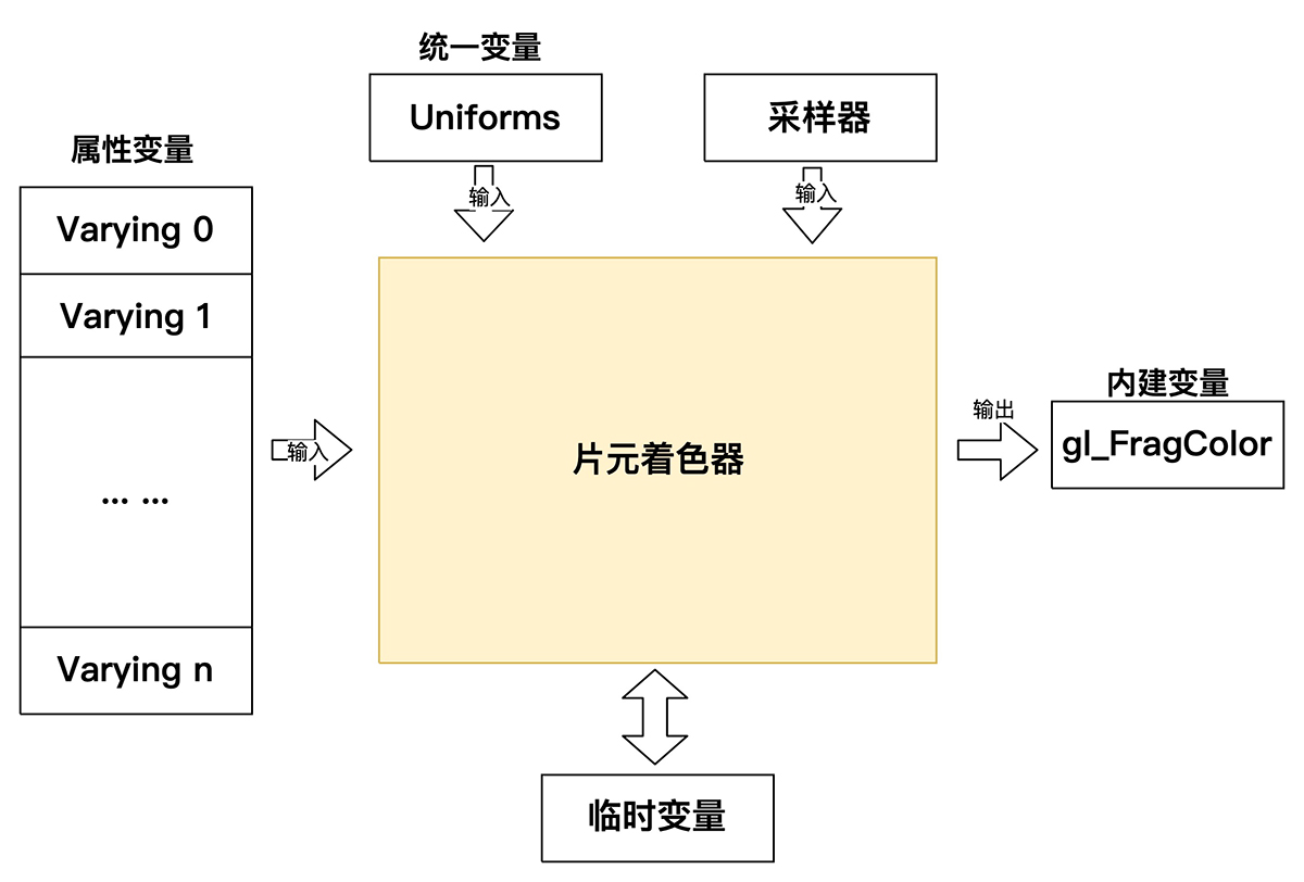 详细说明OpenGLES2.x渲染过程插图6