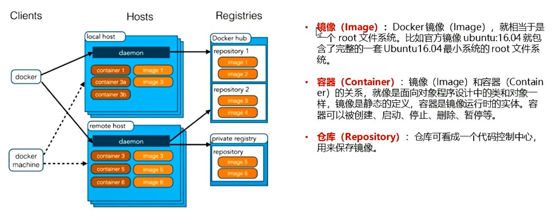 Docker:从0到1学习Docker(笔记)插图1