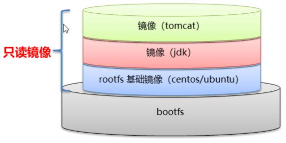 Docker:从0到1学习Docker(笔记)插图11