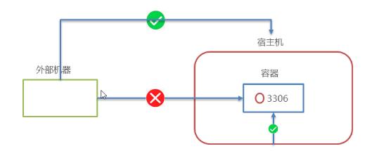 Docker:从0到1学习Docker(笔记)插图8