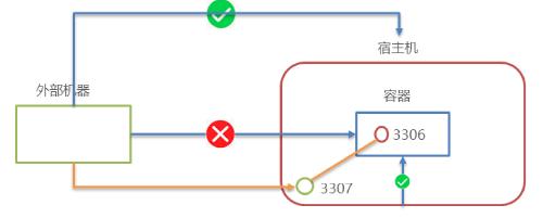 Docker:从0到1学习Docker(笔记)插图9