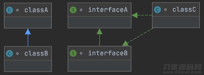 Java升阶 从总体上观查面向对象编程插图